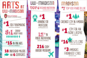 By the Numbers. Arts at UW-Madison: #1 for printmaking; 8:1 student-faculty ratio; #15 in Fine Arts: 18 undergrad majors and 6 certificates. UW-Madison: top 6 research institution; #1 ranking for professors; 12th in public institutions; 216 study abroad programs. Madison: #7 top 100 places to live; #1 greenest city in America; #1 city for an active lifestyle; #18 best US cities; #3 America's friendliest cities.